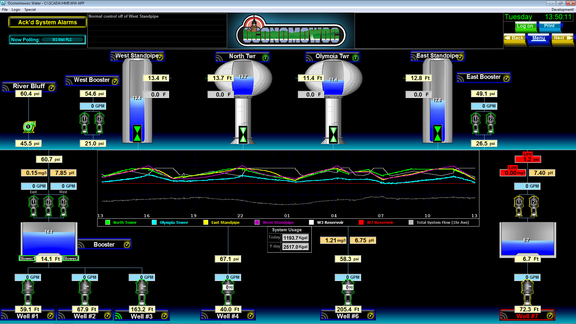 Oconomowoc, WI - SCADA Operator Interface